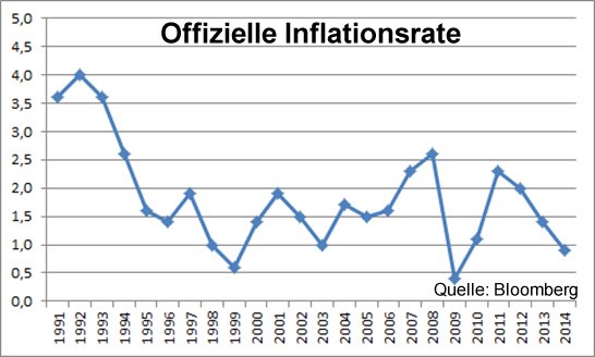 Offizielle Inflationsrate